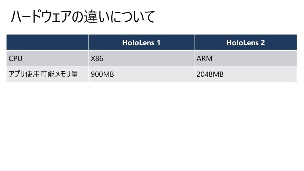 ハードウェアの違いについて HoloLens 1 HoloLens 2 CPU X86 ARM...