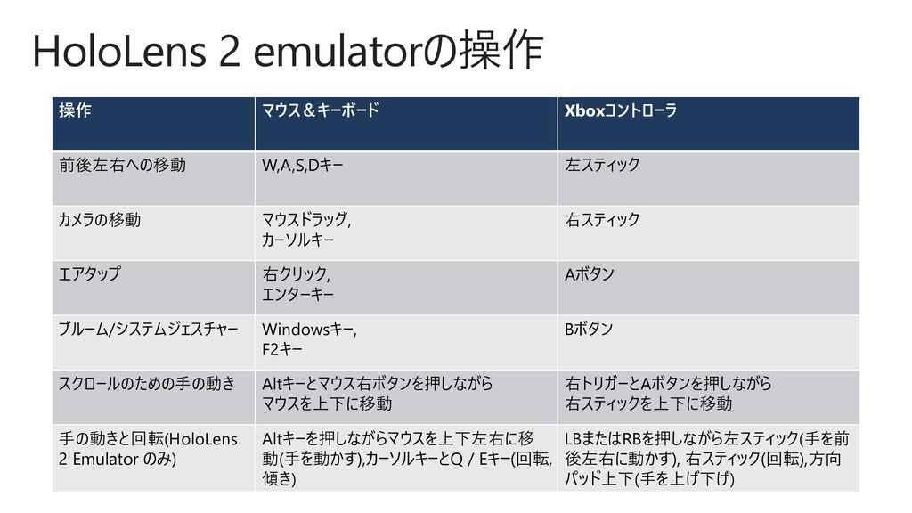 HoloLens 2 emulatorの操作 操作 マウス&キーボード Xboxコントローラ ...