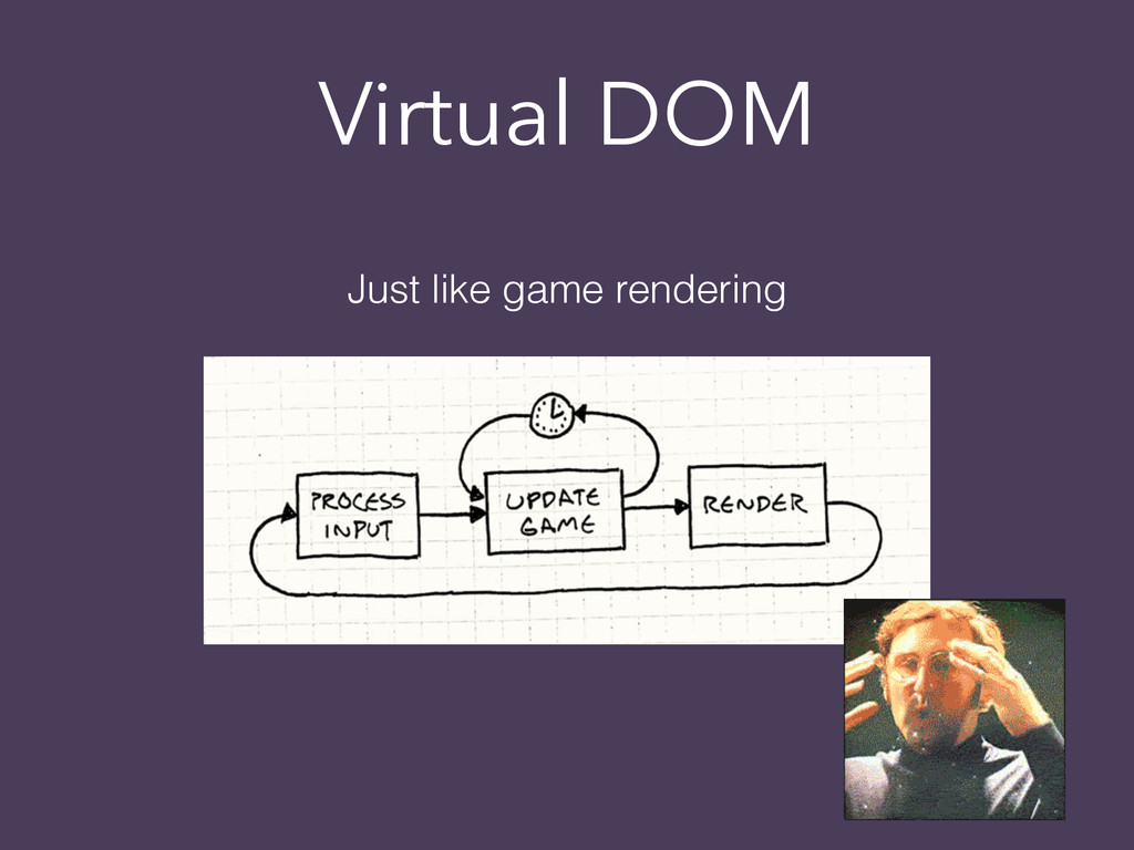 Virtual DOM Just like game rendering