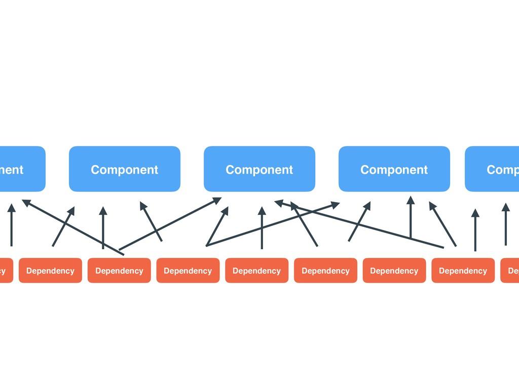 Component Component Component Dependency nent C...