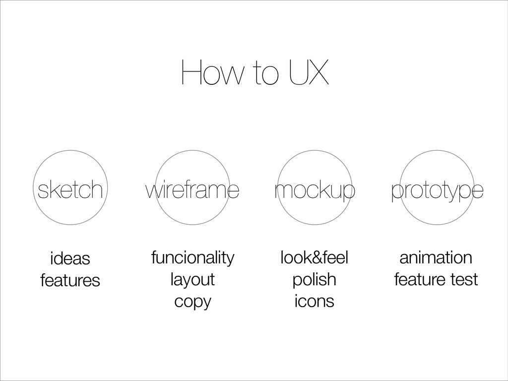 How to UX sketch wireframe mockup prototype ide...