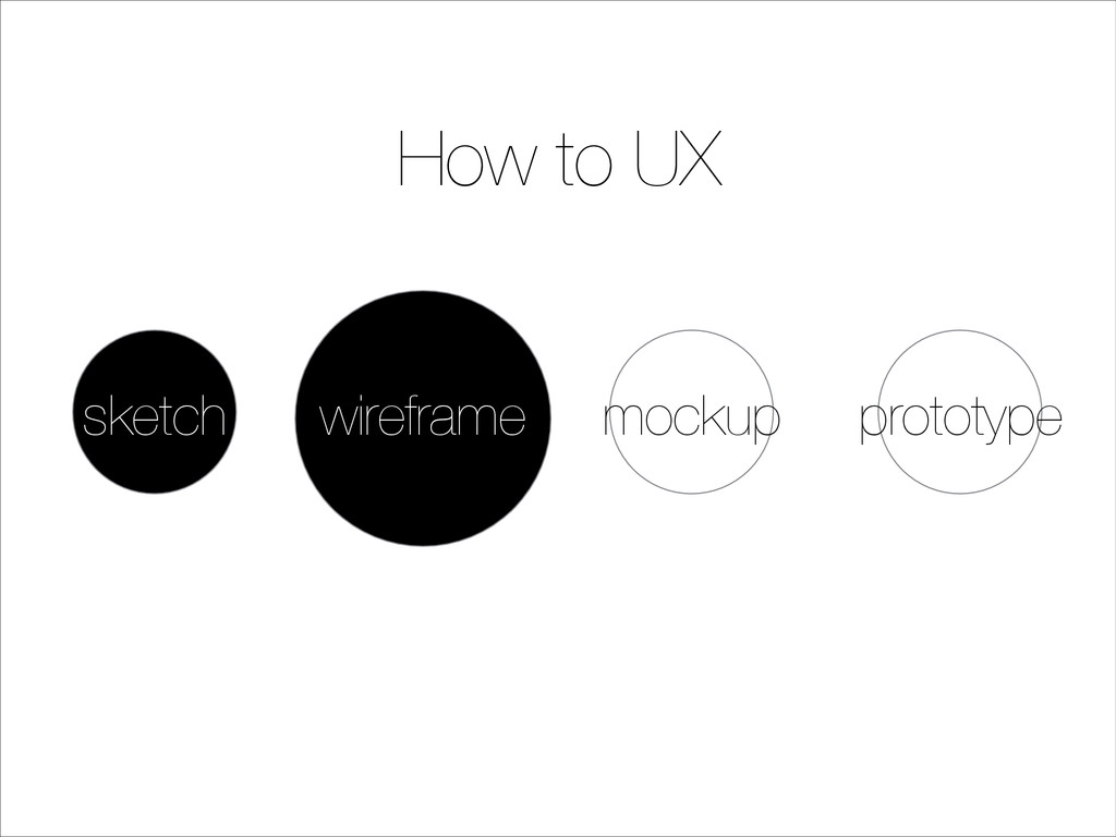 How to UX sketch mockup prototype wireframe