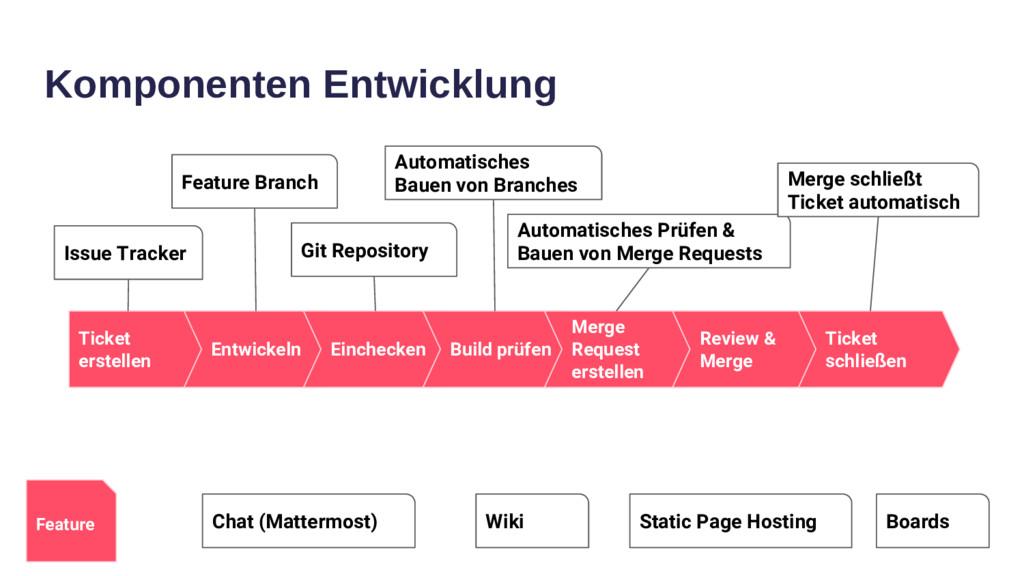 Komponenten Entwicklung Ticket erstellen Entwic...