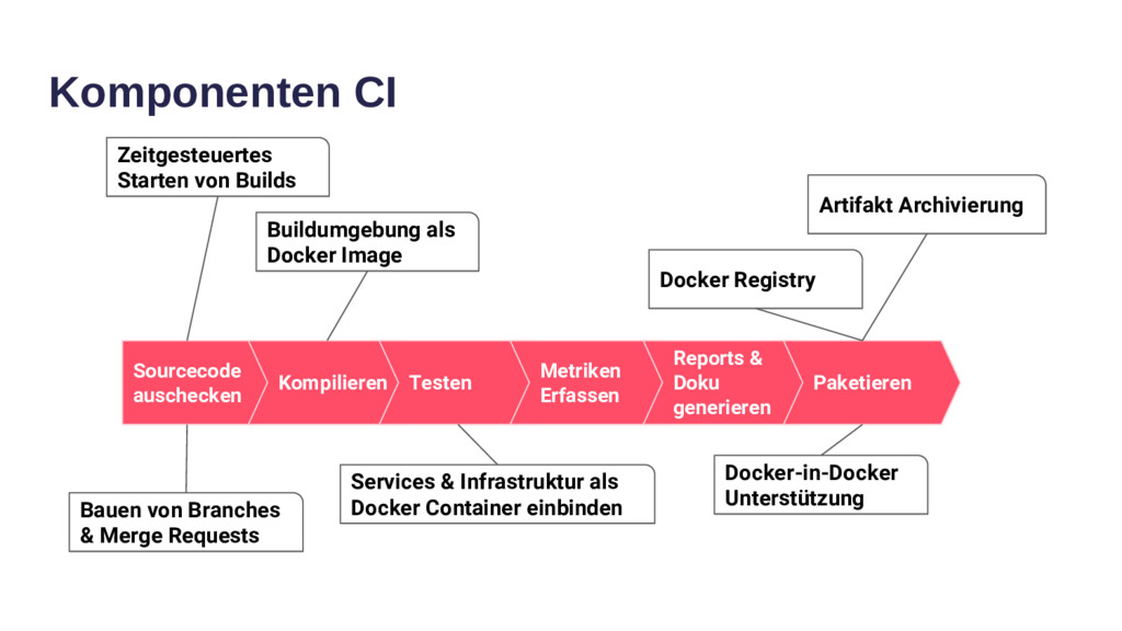 Komponenten CI Sourcecode auschecken Kompiliere...