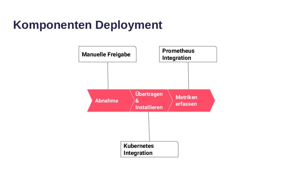 Komponenten Deployment Übertragen & Installiere...