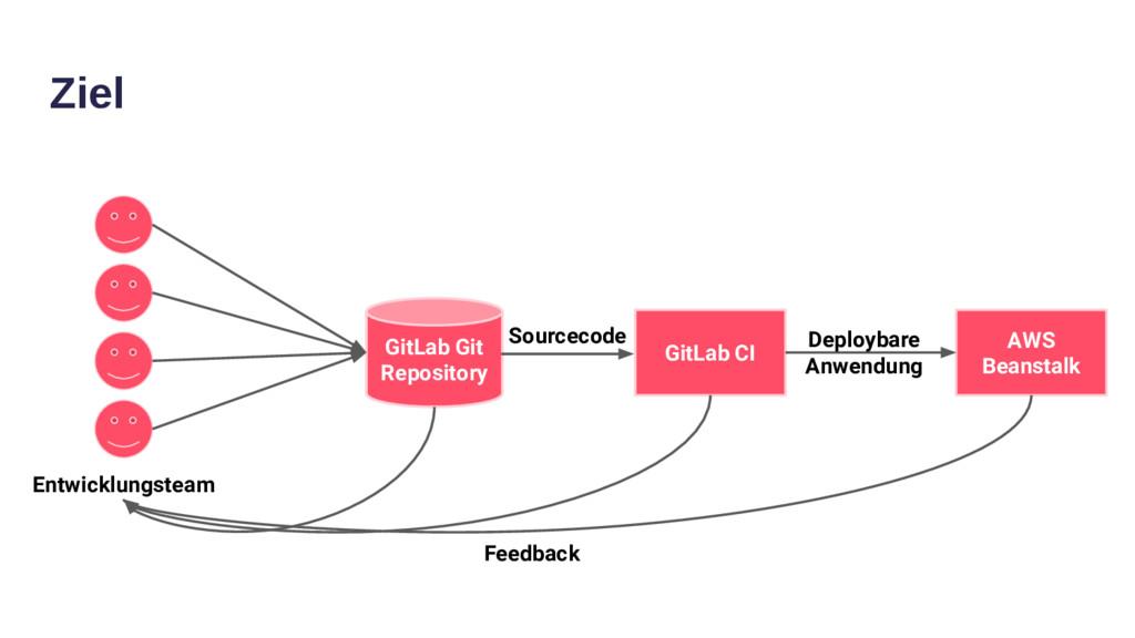 Ziel GitLab Git Repository GitLab CI AWS Beanst...