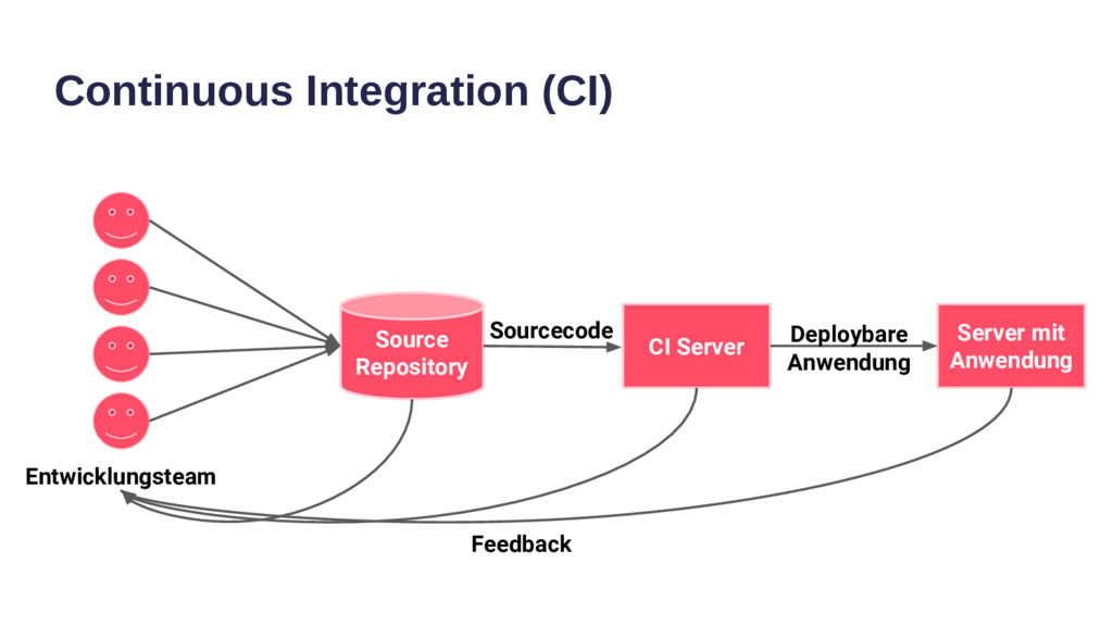 Continuous Integration (CI) Source Repository C...