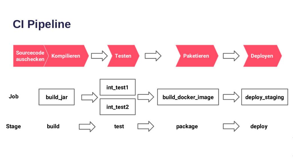 CI Pipeline build_jar build build_docker_image ...