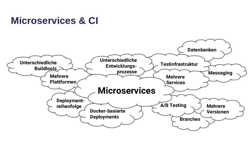 Microservices & CI Branches Datenbanken Messagi...