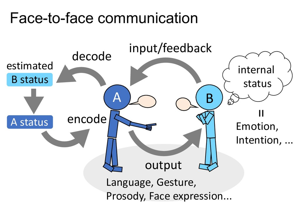 Face-to-face communication output input/feedbac...