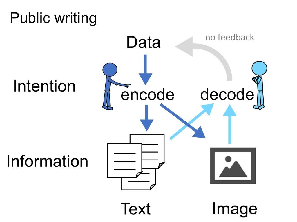 Text Image Information Intention Data decode en...