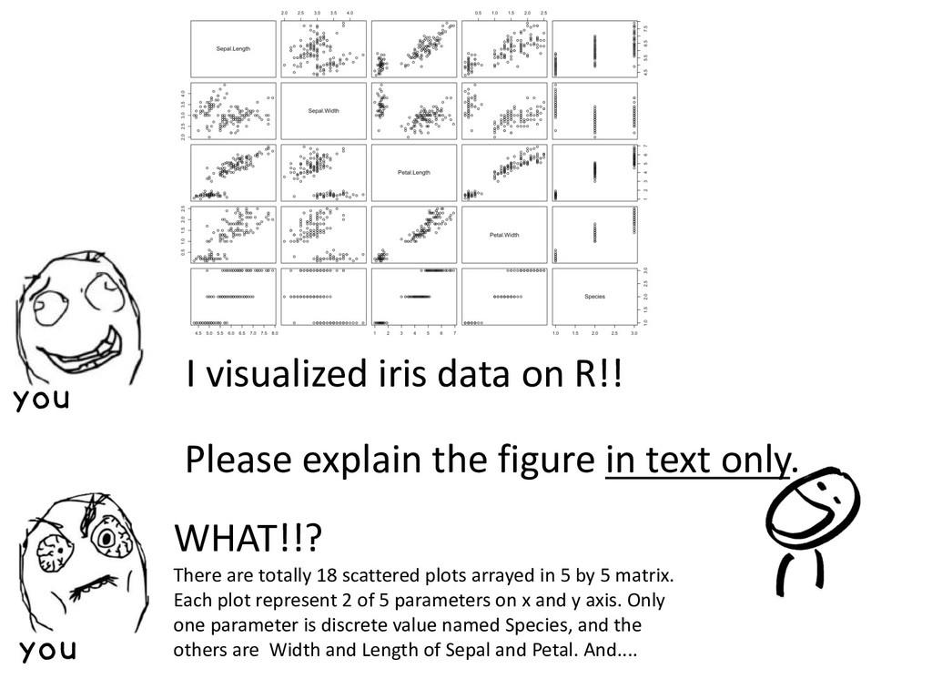 I visualized iris data on R!! Please explain th...