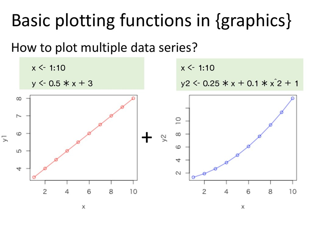 Basic plotting functions in {graphics} How to p...