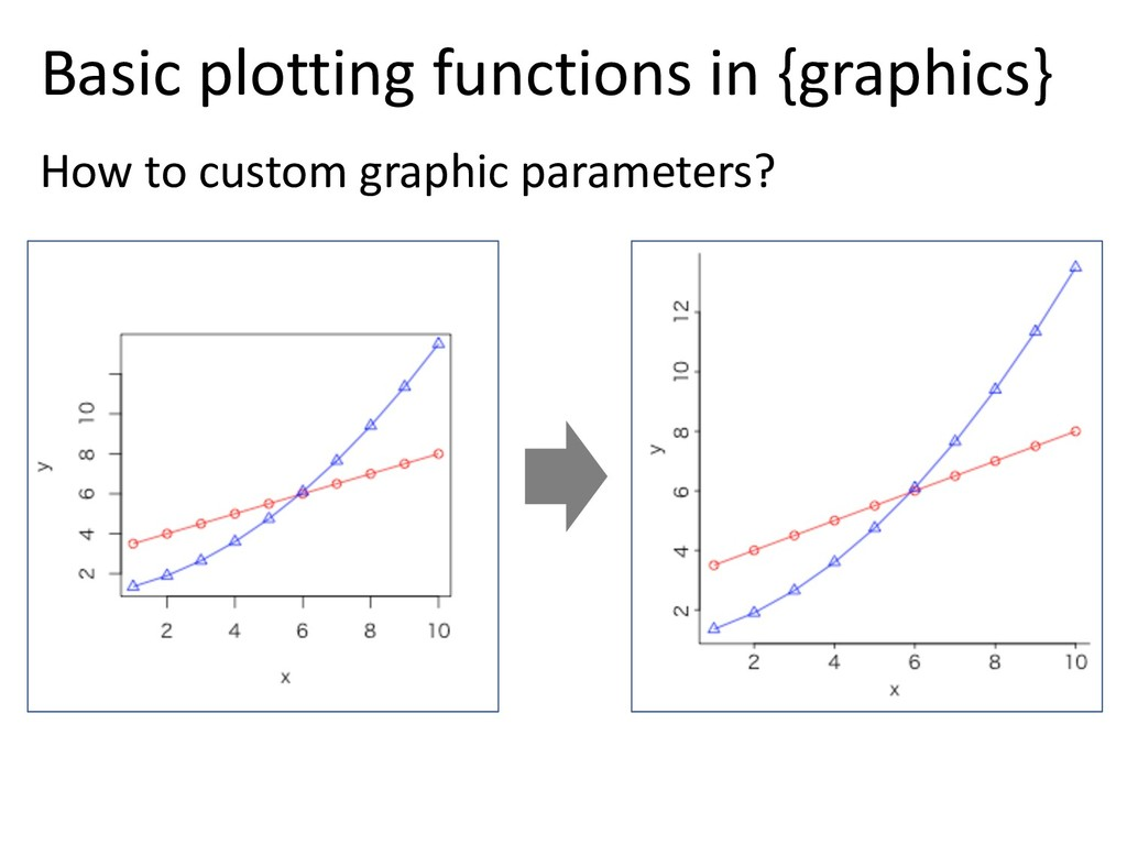 Basic plotting functions in {graphics} How to c...