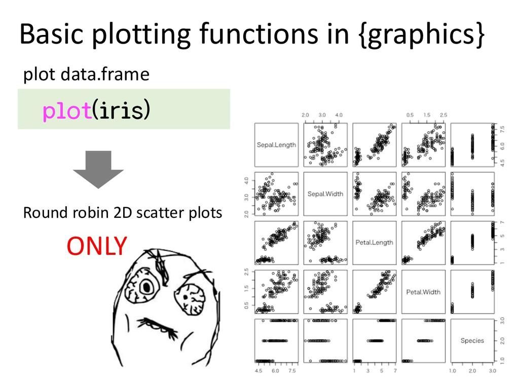 Basic plotting functions in {graphics} plot(iri...