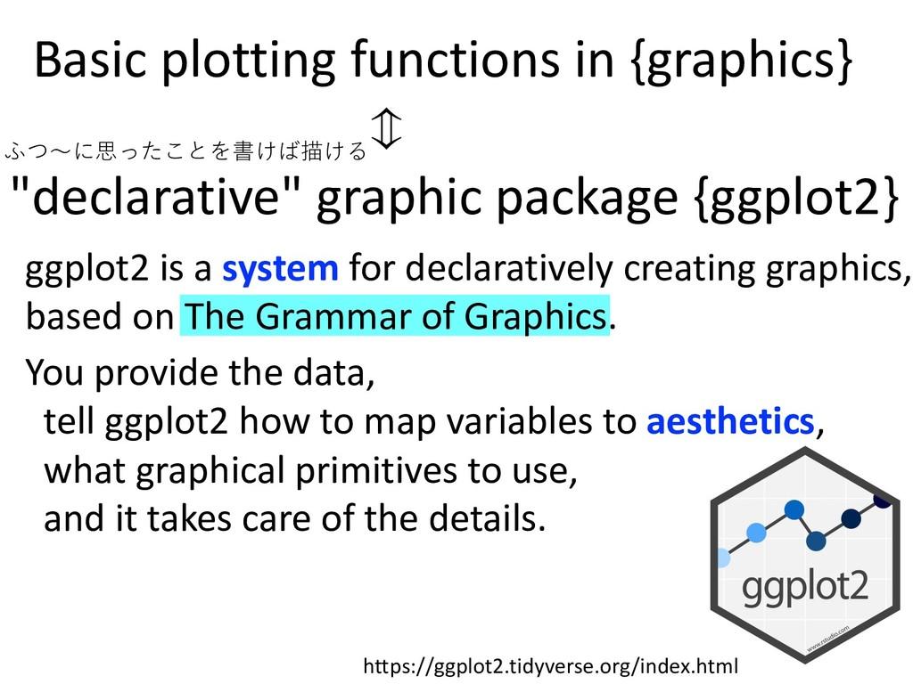"""declarative"" graphic package {ggplot2} Basic p..."