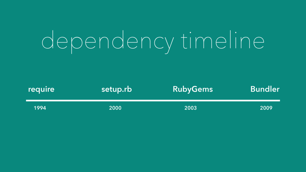 1994 2000 2003 2009 dependency timeline require...