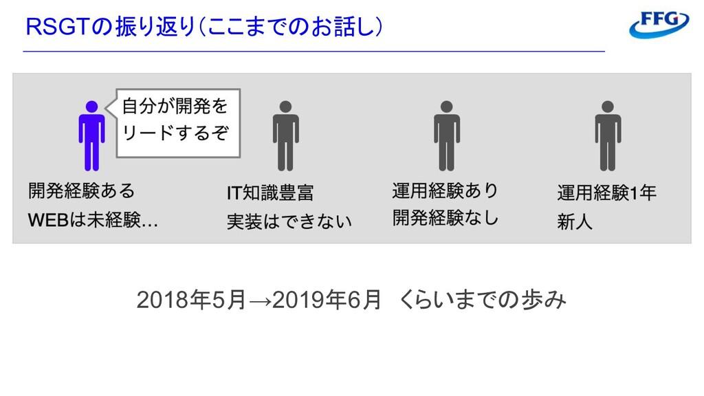 RSGTの振り返り(ここまでのお話し) 2018年5月→2019年6月 くらいまでの歩み