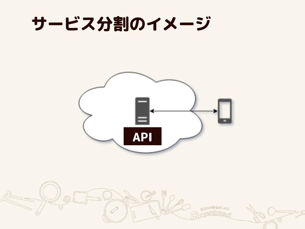 サービス分割のイメージ API