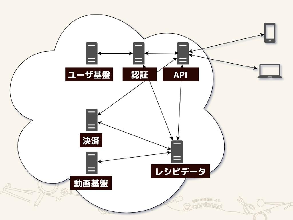 API 認証 ユーザ基盤 決済 動画基盤 レシピデータ