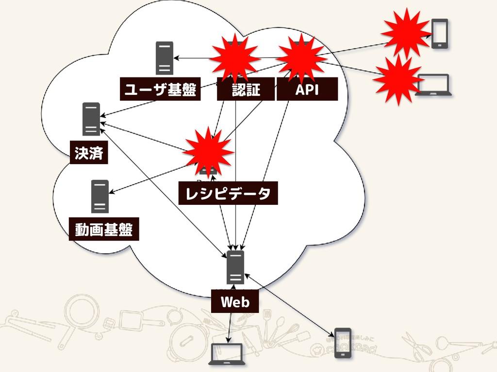 API 認証 ユーザ基盤 決済 動画基盤 レシピデータ Web