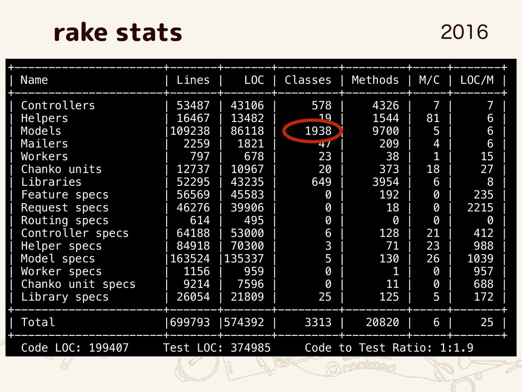 rake stats +----------------------+-------+----...