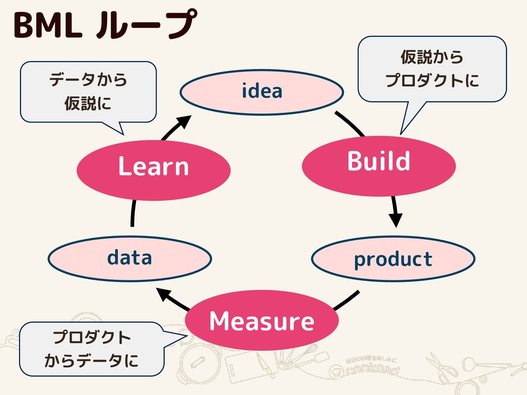Measure Learn product idea data Build 仮説から
