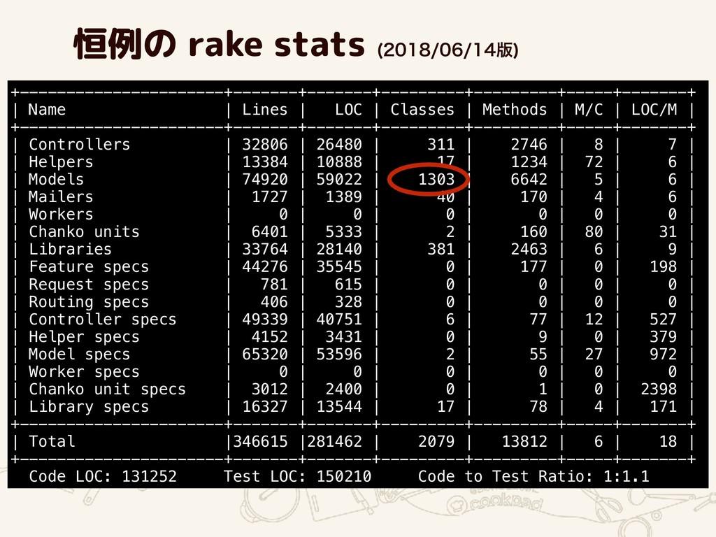 恒例の rake stats ൛  +------------------...