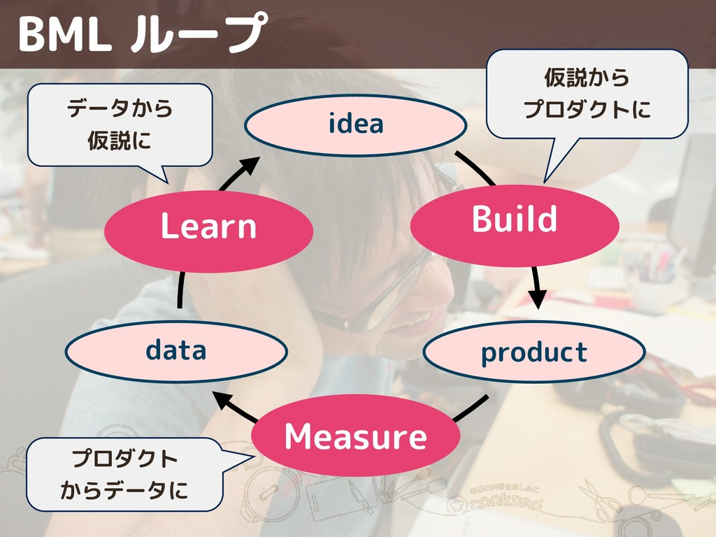 Measure Learn product idea data Build プロダクト