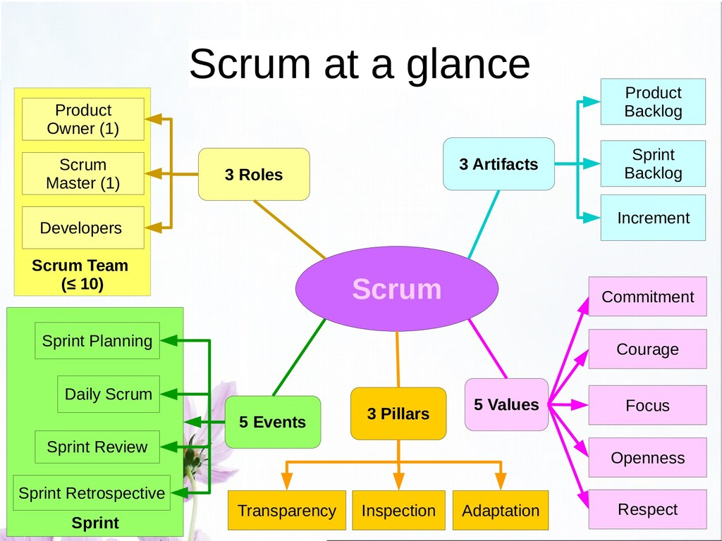 Scrum Artifacts ● Scrum fosters an iterative an...