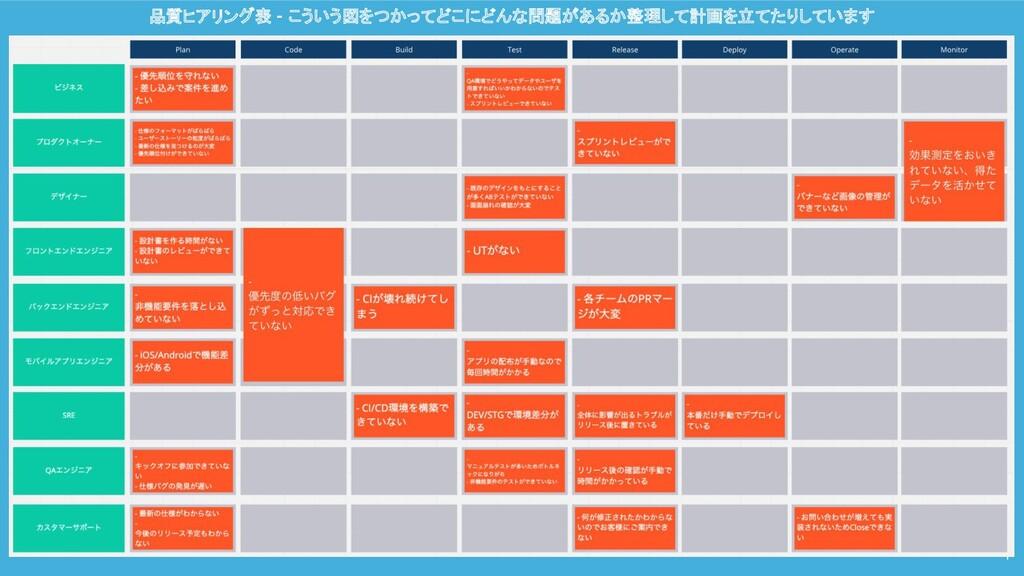品質ヒアリング表 - こういう図をつかってどこにどんな問題があるか整理して計画を立てたりしてい...