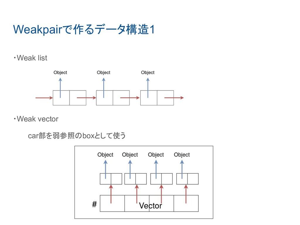 Weakpairで作るデータ構造1 ・Weak list  ・Weak vector car部...