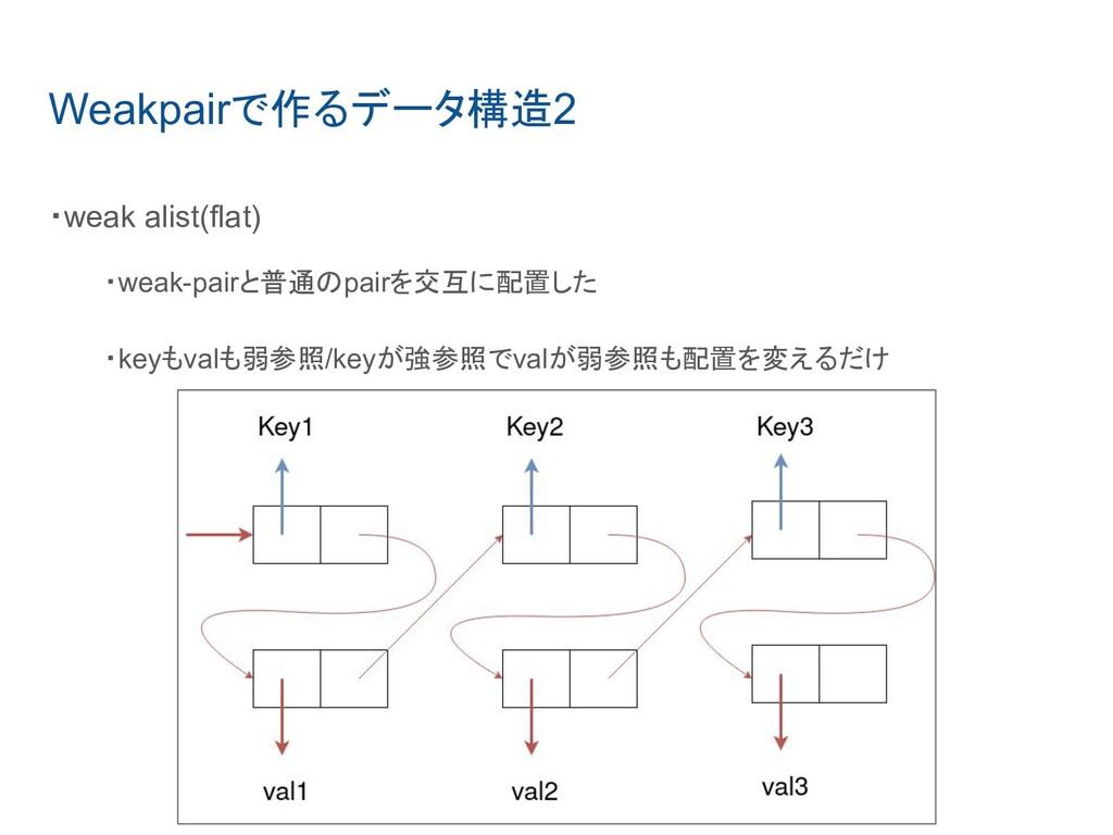 Weakpairで作るデータ構造2 ・weak alist(flat) ・weak-pairと...