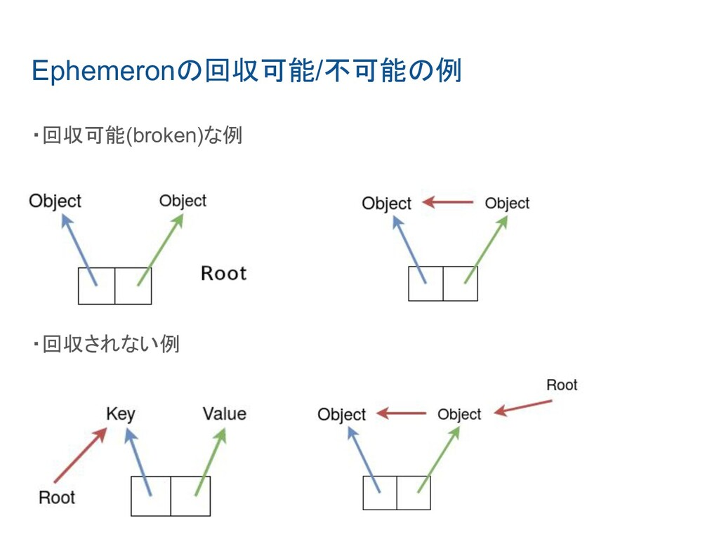 Ephemeronの回収可能/不可能の例 ・回収可能(broken)な例 ・回収されない例