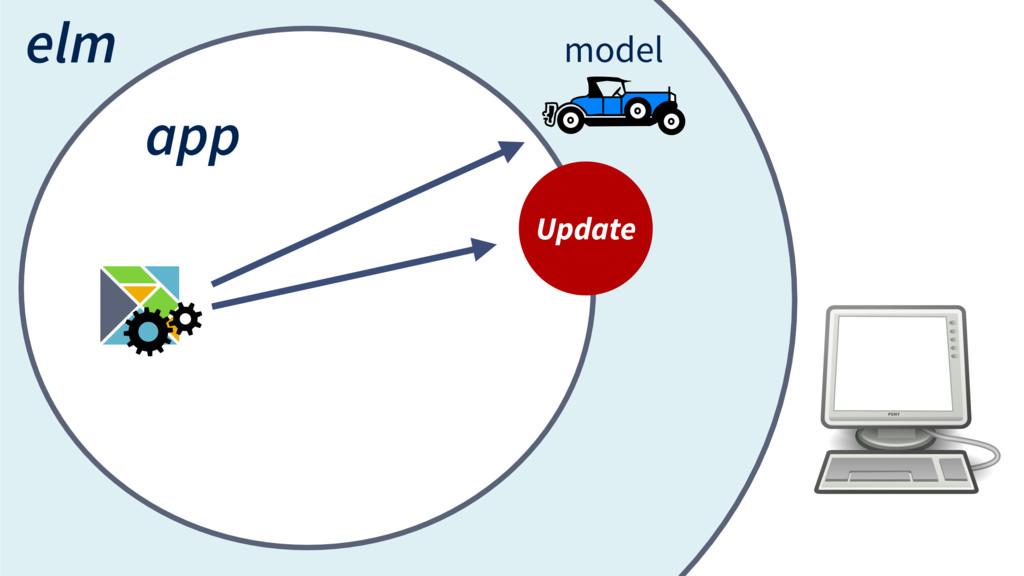 elm app model Update