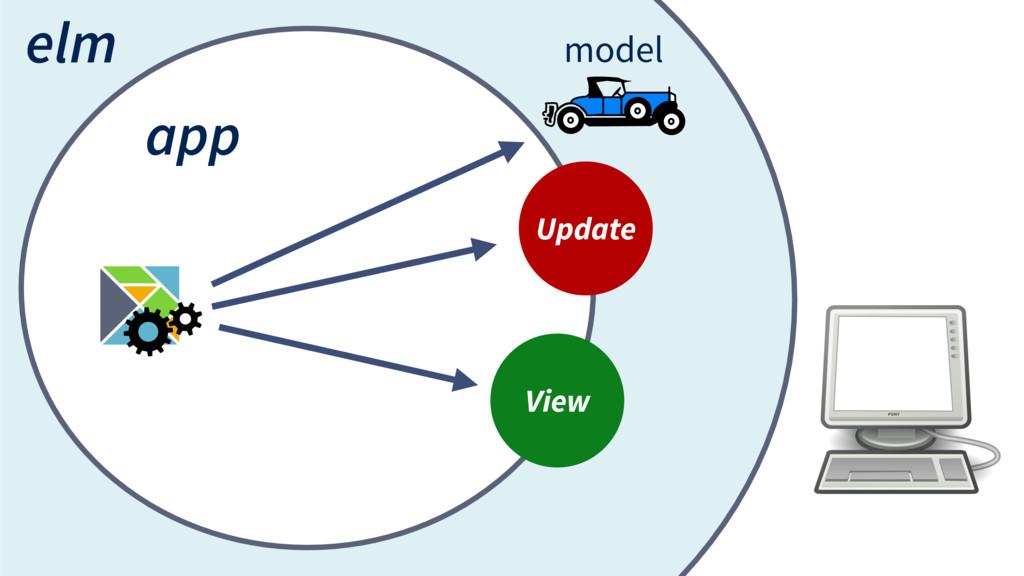 elm app model Update View