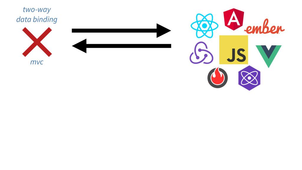 × two-way data binding mvc