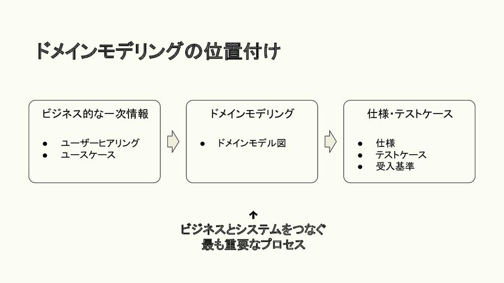 ドメインモデリングの位置付け ビジネス的な一次情報 ● ユーザーヒアリング ● ユースケース ...