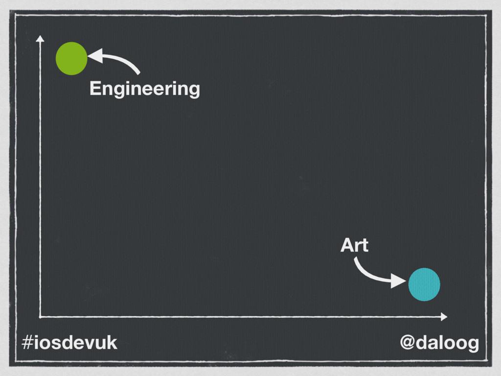 @daloog #iosdevuk Art Engineering