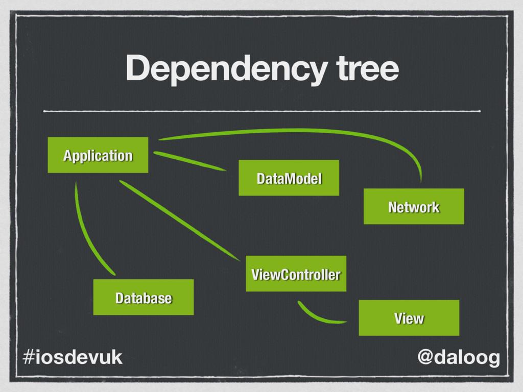 @daloog #iosdevuk Dependency tree ViewControlle...