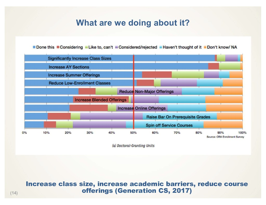 (14) What are we doing about it? Increase class...