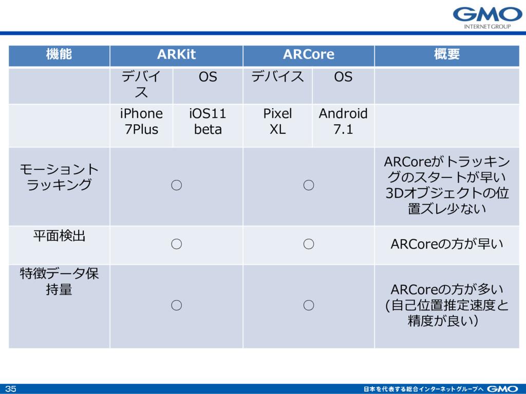 機能 ARKit ARCore 概要 デバイ ス OS デバイス OS iPhone 7Plu...