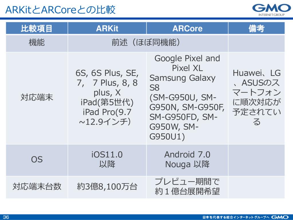 比較項目 ARKit ARCore 備考 機能 前述(ほぼ同機能) 対応端末 6S, 6S P...