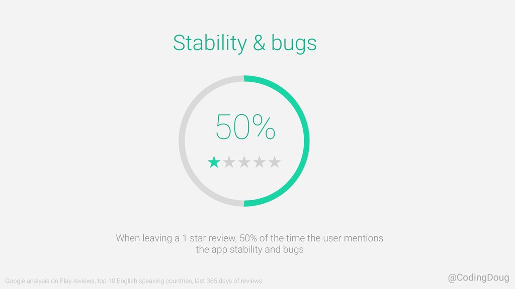 50% Stability & bugs When leaving a 1 star revi...
