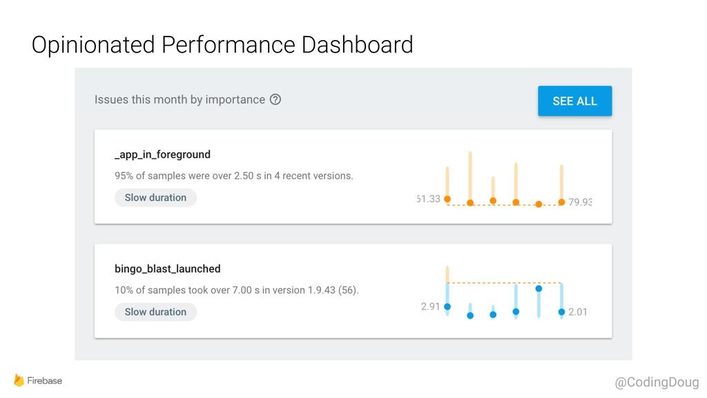 Opinionated Performance Dashboard @CodingDoug