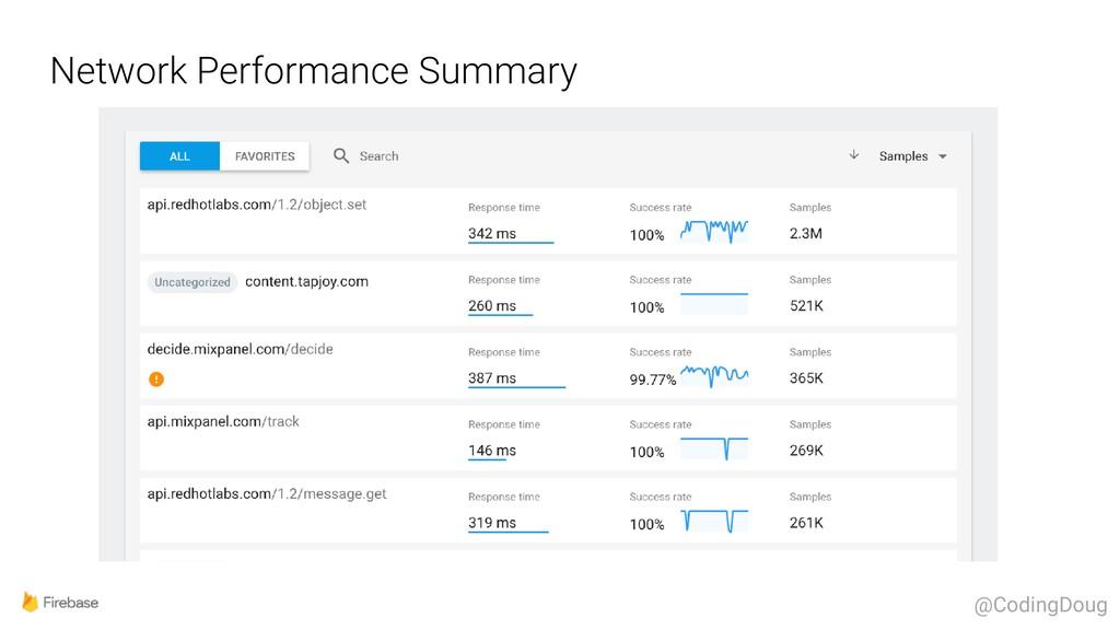 Network Performance Summary @CodingDoug
