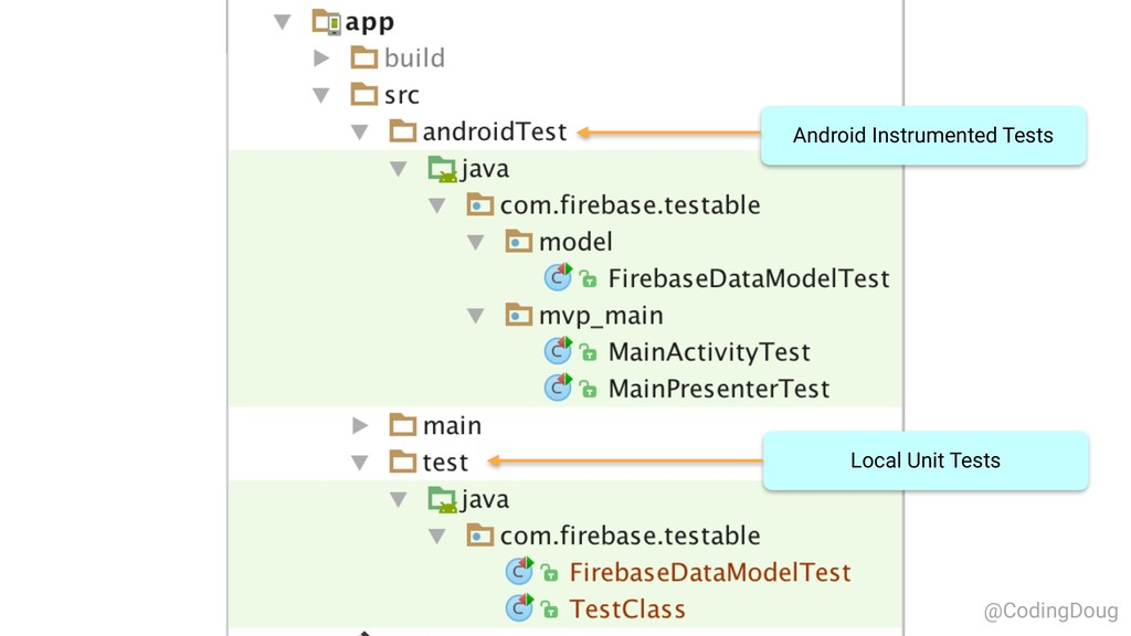 Android Instrumented Tests Local Unit Tests @Co...