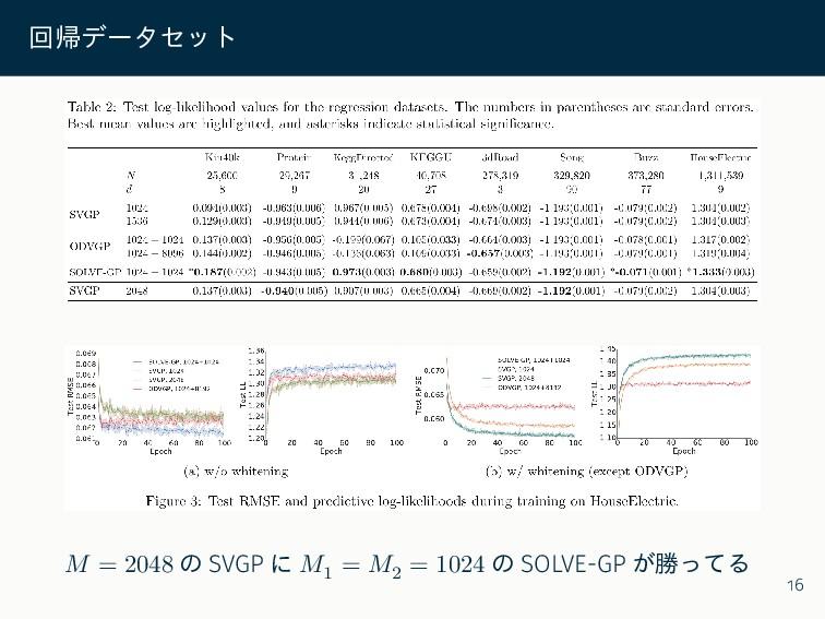 回帰データセット 𝑀 = 2048 の SVGP に 𝑀1 = 𝑀2 = 1024 の SOL...