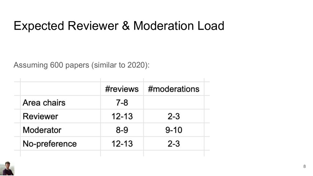 Expected Reviewer & Moderation Load Assuming 60...