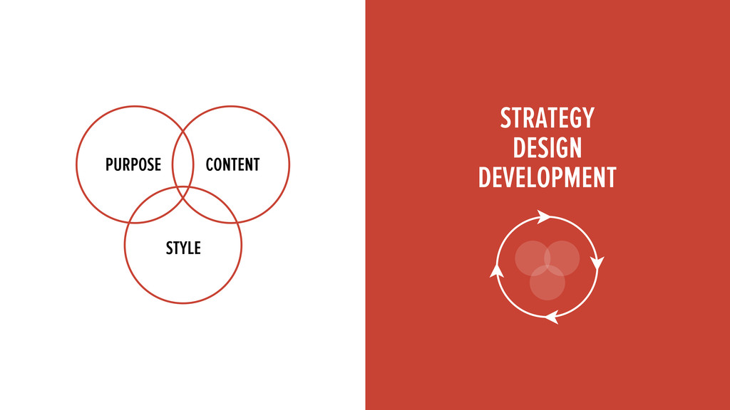 PURPOSE CONTENT STYLE STRATEGY DESIGN DEVELOPME...